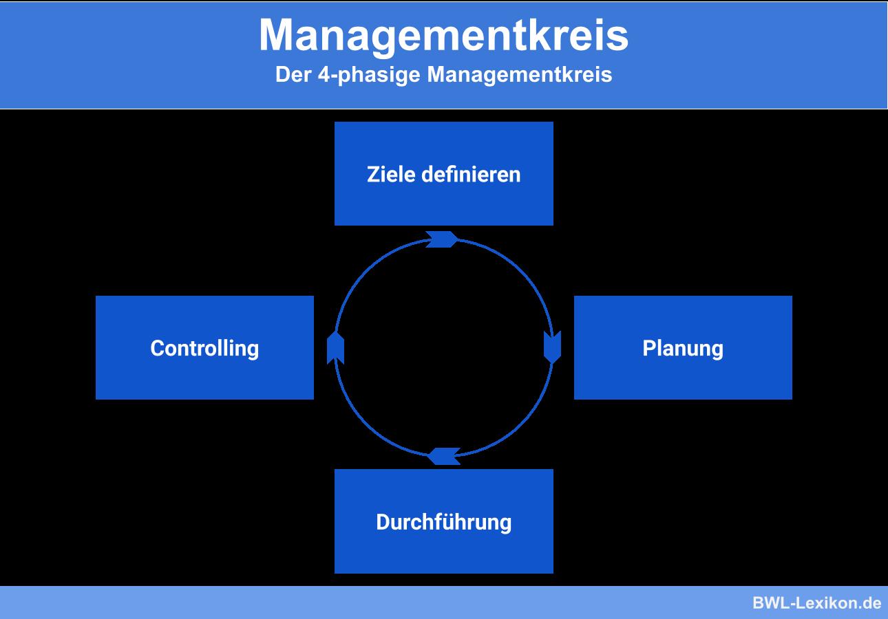 Managementkreis (Der 4-phasige Managementkreis)