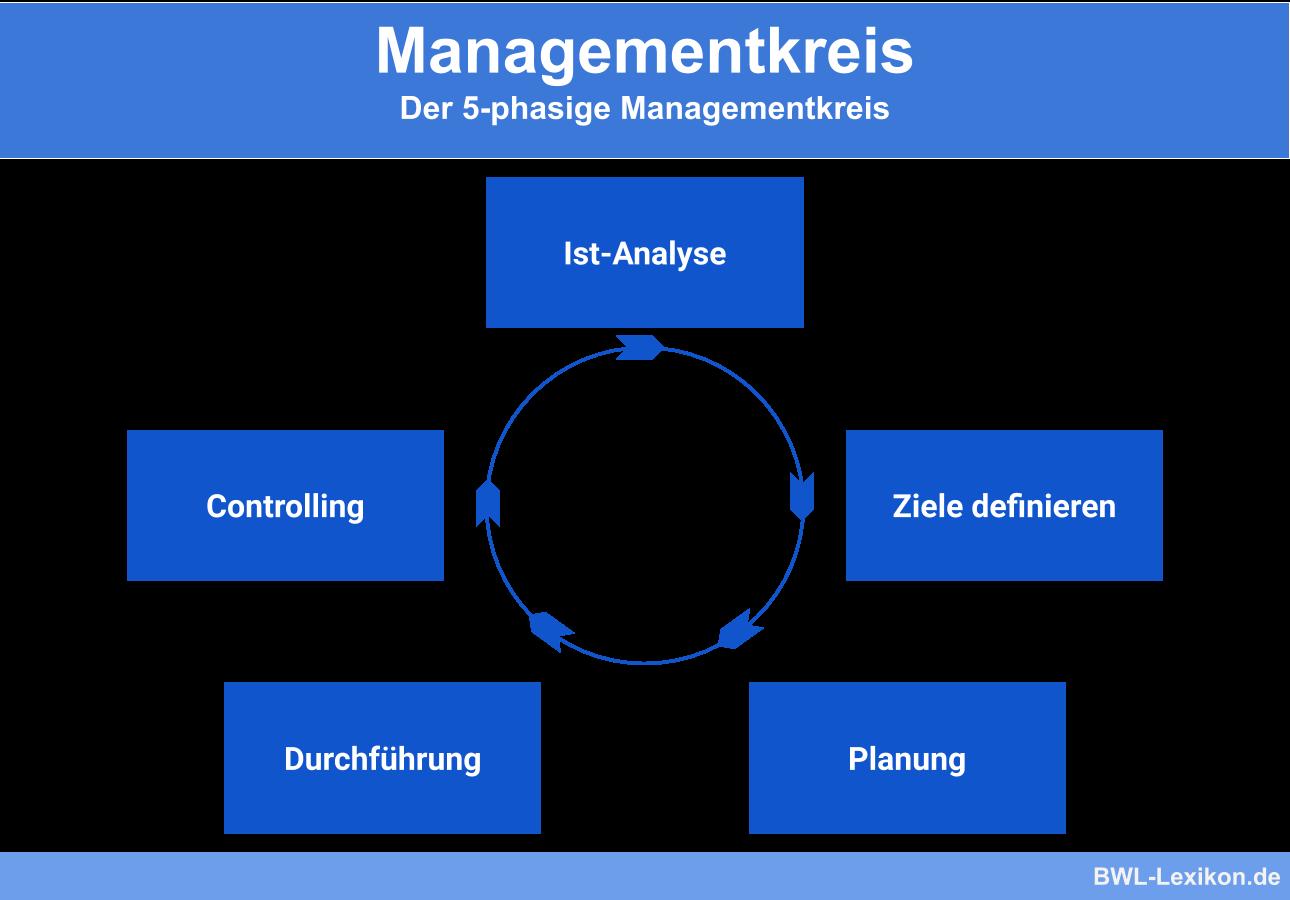 Der 5-phasige Managementkreis