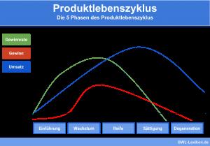 5 Phasen des Produktlebenszyklus