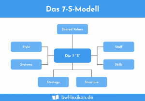 Das 7-S-Modell: Shared Values | Staff | Skills | Structure | Strategy | Systems | Style