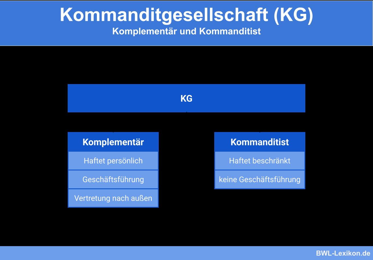 Kommanditgesellschaft (KG): Komplementär und Kommanditist