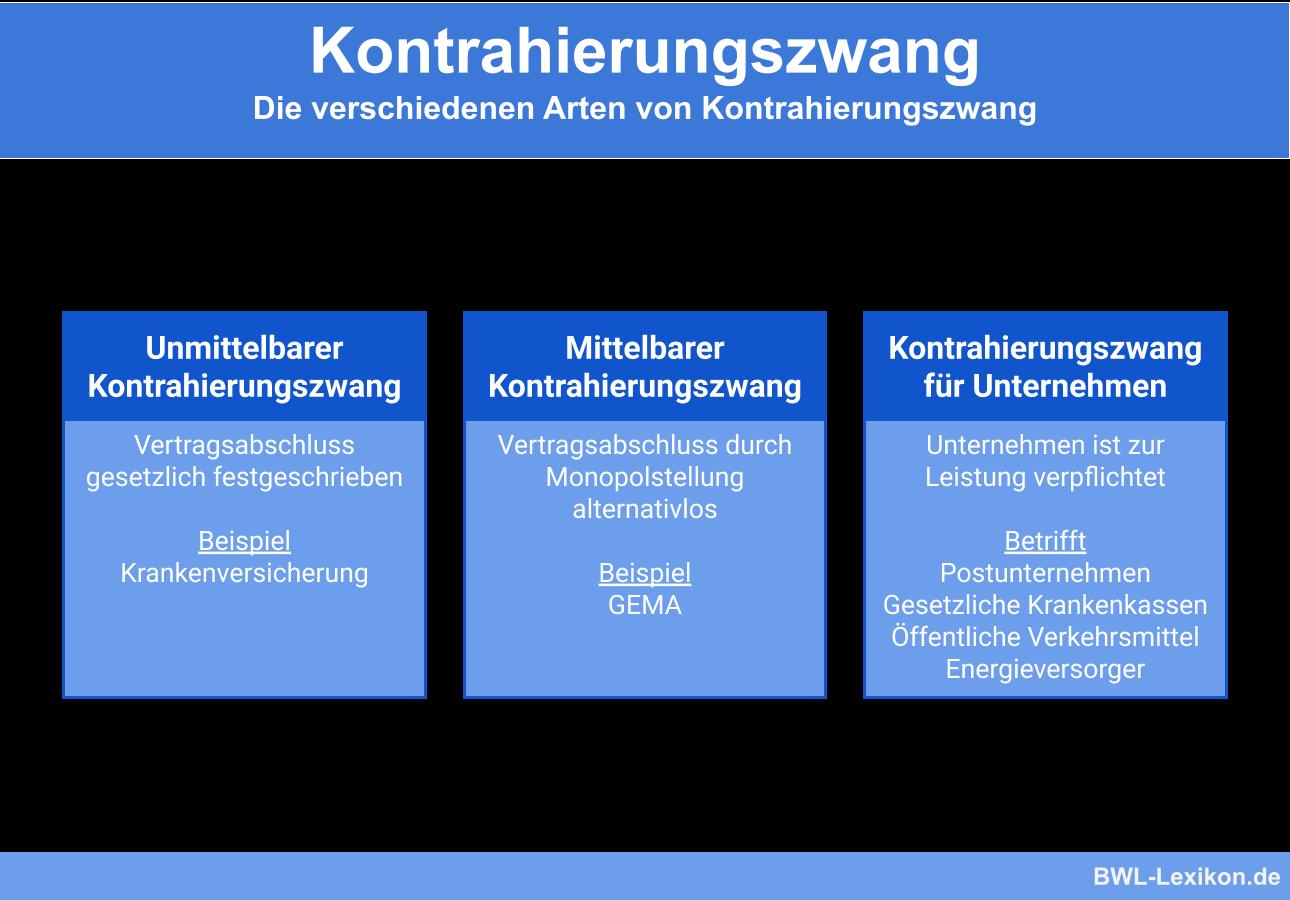 Kontrahierungszwang: Arten des Kontrahierungszwang (unmittelbar, mittelbar, für Unternehmen)