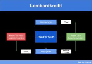 Lombardkredit