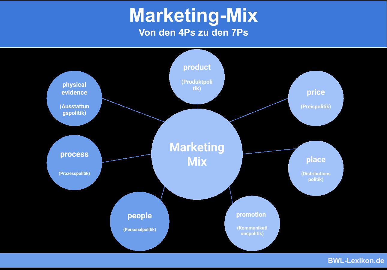 Marketing-Mix: Von den 4Ps zu den 7Ps