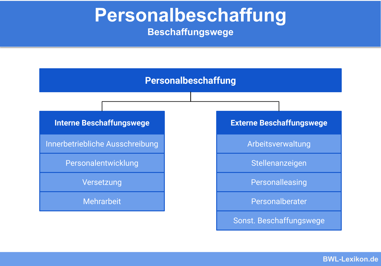Personalbeschaffung: Beschaffungswege
