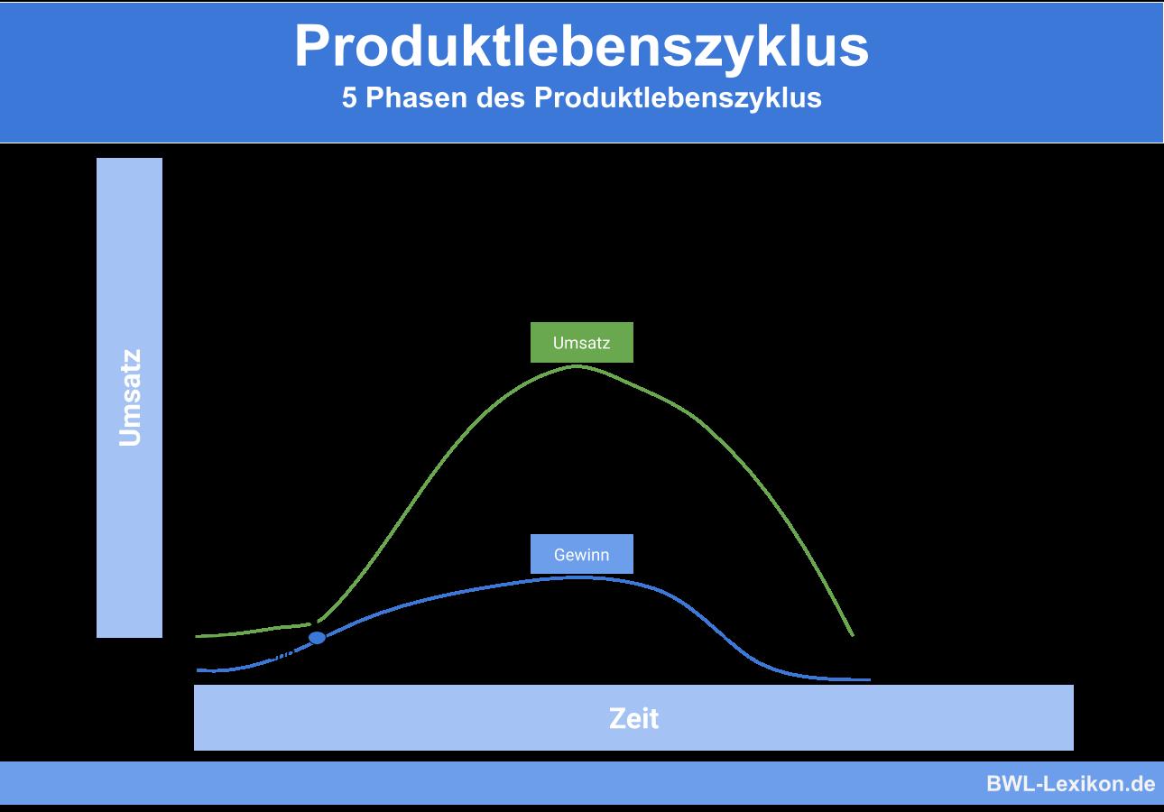 Produktlebenszyklus: 5 Phasen