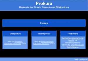 Prokura: Merkmale von Einzelprokura, Gesamtprokura und Filialprokura