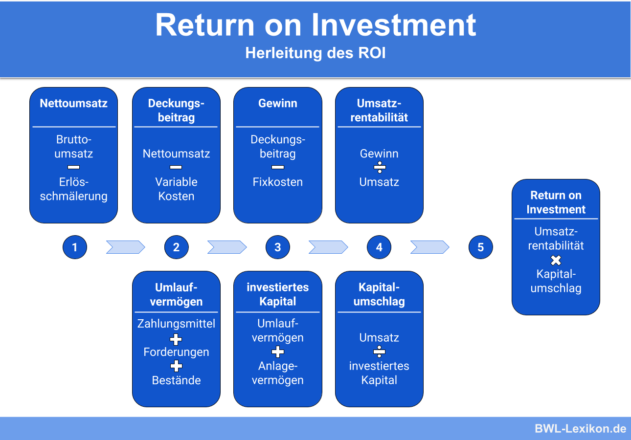 Return on Investment: Herleitung des ROI