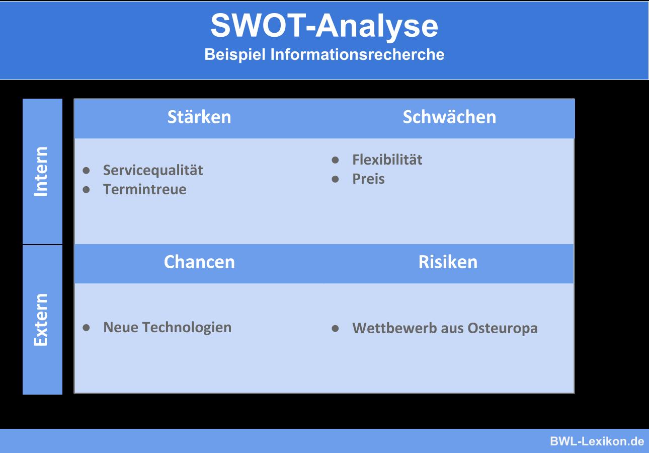 SWOT-Analyse | Beispiel eines Handwerksbetriebs