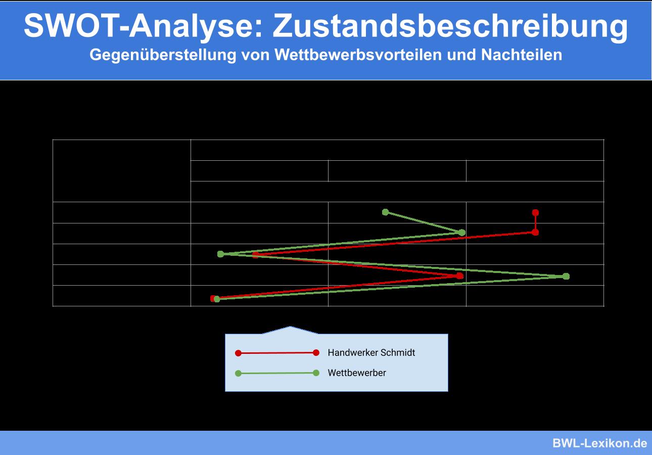 SWOT-Analyse: Zustandsbeschreibung am Beispiel von Handwerker Schmidt