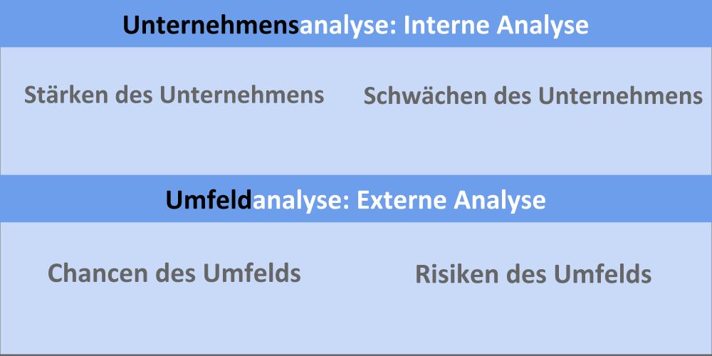 SWOT-Analyse (intern und extern)