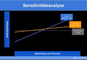 Sensitivitätsanalyse Beispiel