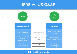 IFRS vs. US-GAAP