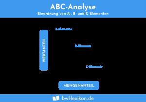 ABC-Analyse: Einordnung von A-, B- und C-Elementen