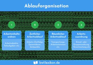 Ablauforganisation