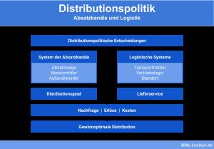 Distributionspolitische Entscheidungen