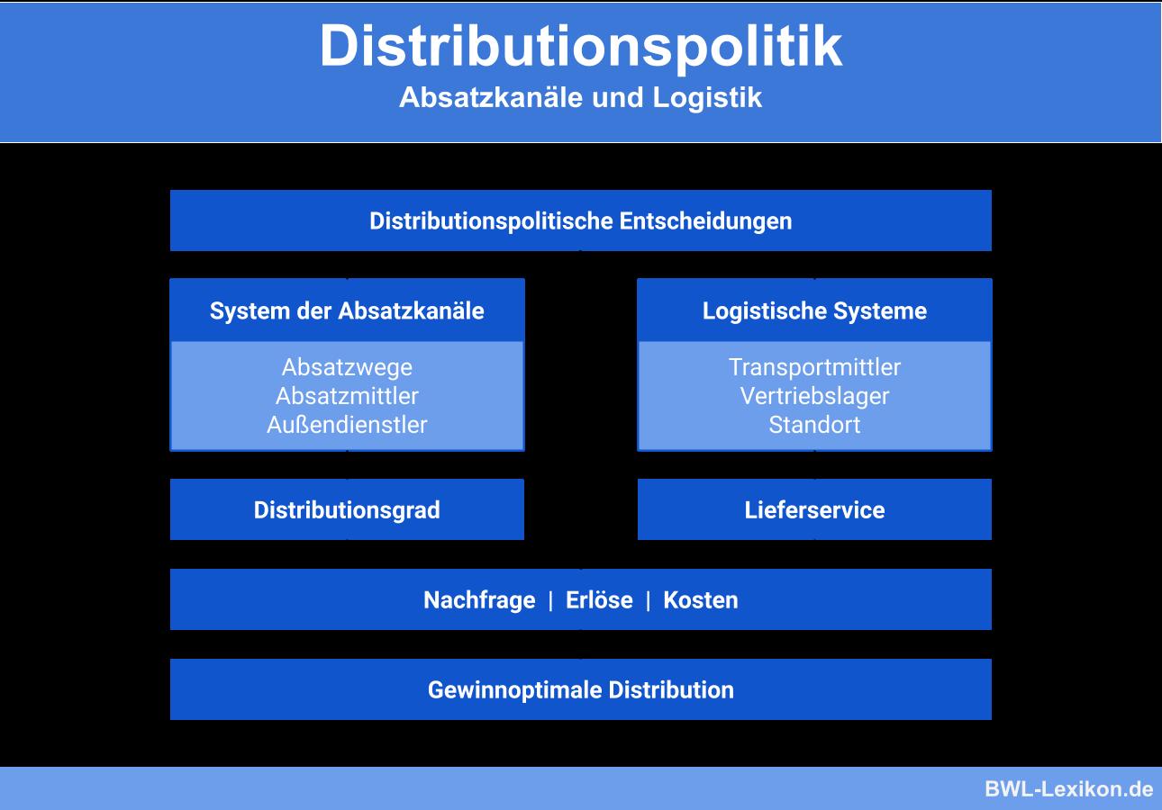 Distributionspolitik Definition Erklarung