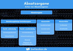 Arten von Absatzorganen: Betriebszugehörige Vertriebsorgane, Absatzhelfer, Absatzmittler