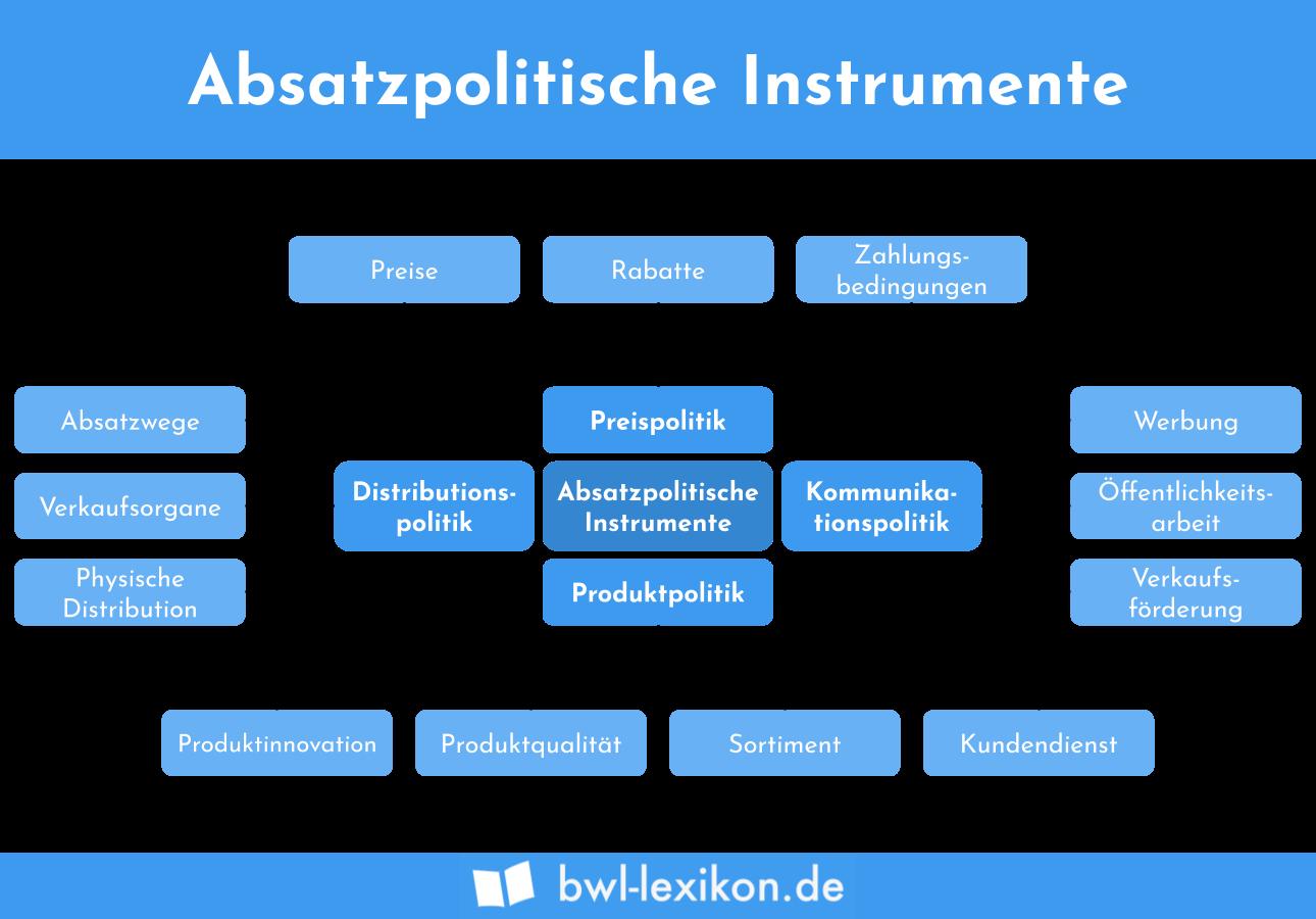 Absatzpolitische Instrumente