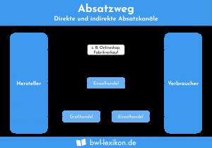Absatzweg: Direkte und indirekte Absatzkanäle