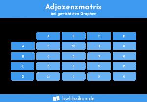 Adjazenzmatrix bei gewichteten Graphen