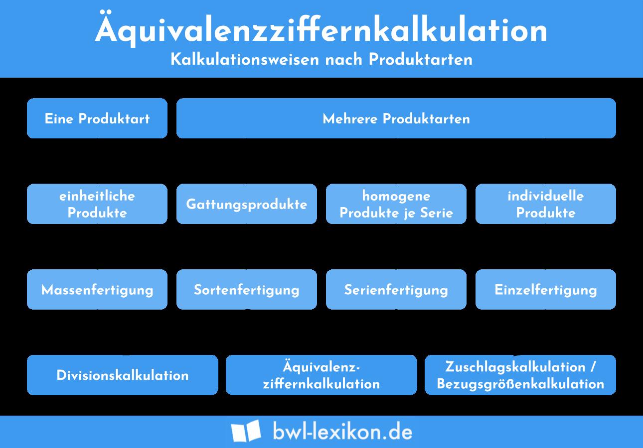 Äquivalenzziffernkalkulation: Kalkulationsweisen nach Produktarten