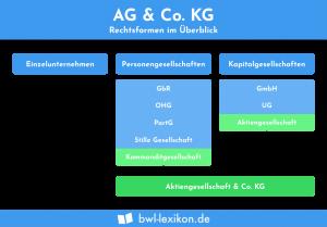 AG & Co. KG: Rechtsformen im Überblick
