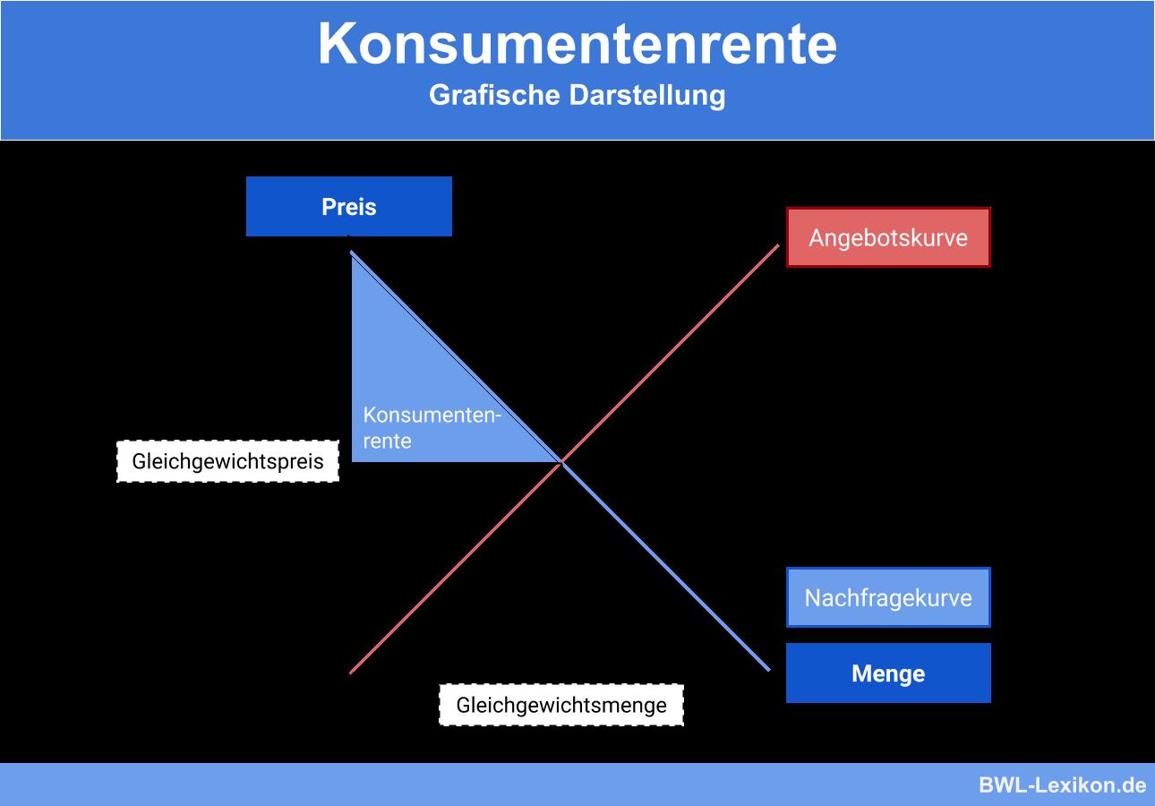 Konsumentenrente aggregiert dargestellt