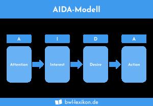 AIDA-Modell