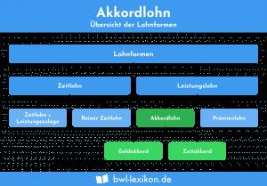 Akkordlohn: Lohnformen in der Übersicht