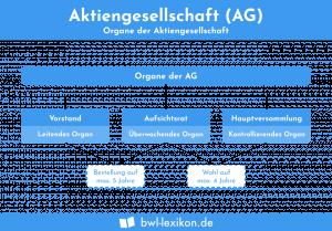 Aktiengesellschaft (AG): Organe der Aktiengesellschaft