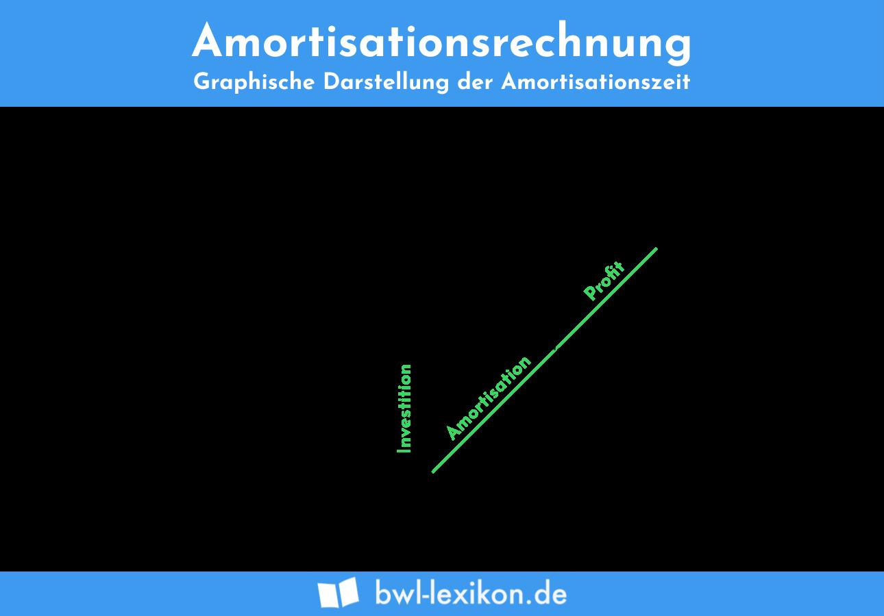 Amortisationsrechnung: Graphische Darstellung der Amortisationszeit