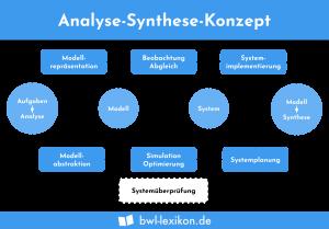 Analyse-Synthese-Konzept