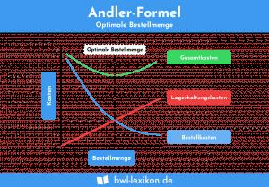 Andler-Formel: Optimale Bestellmenge