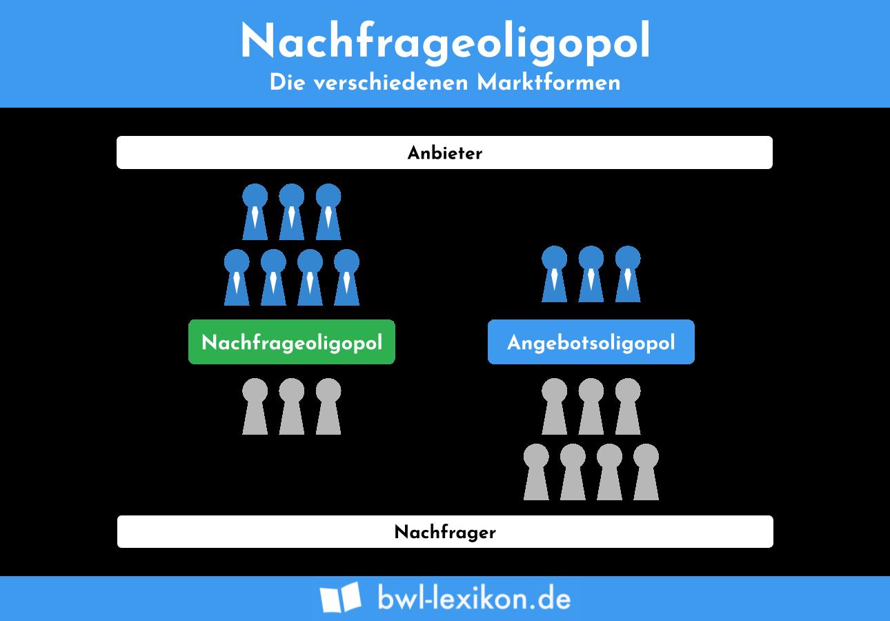 Angebots- und Nachfrage-Oligopol