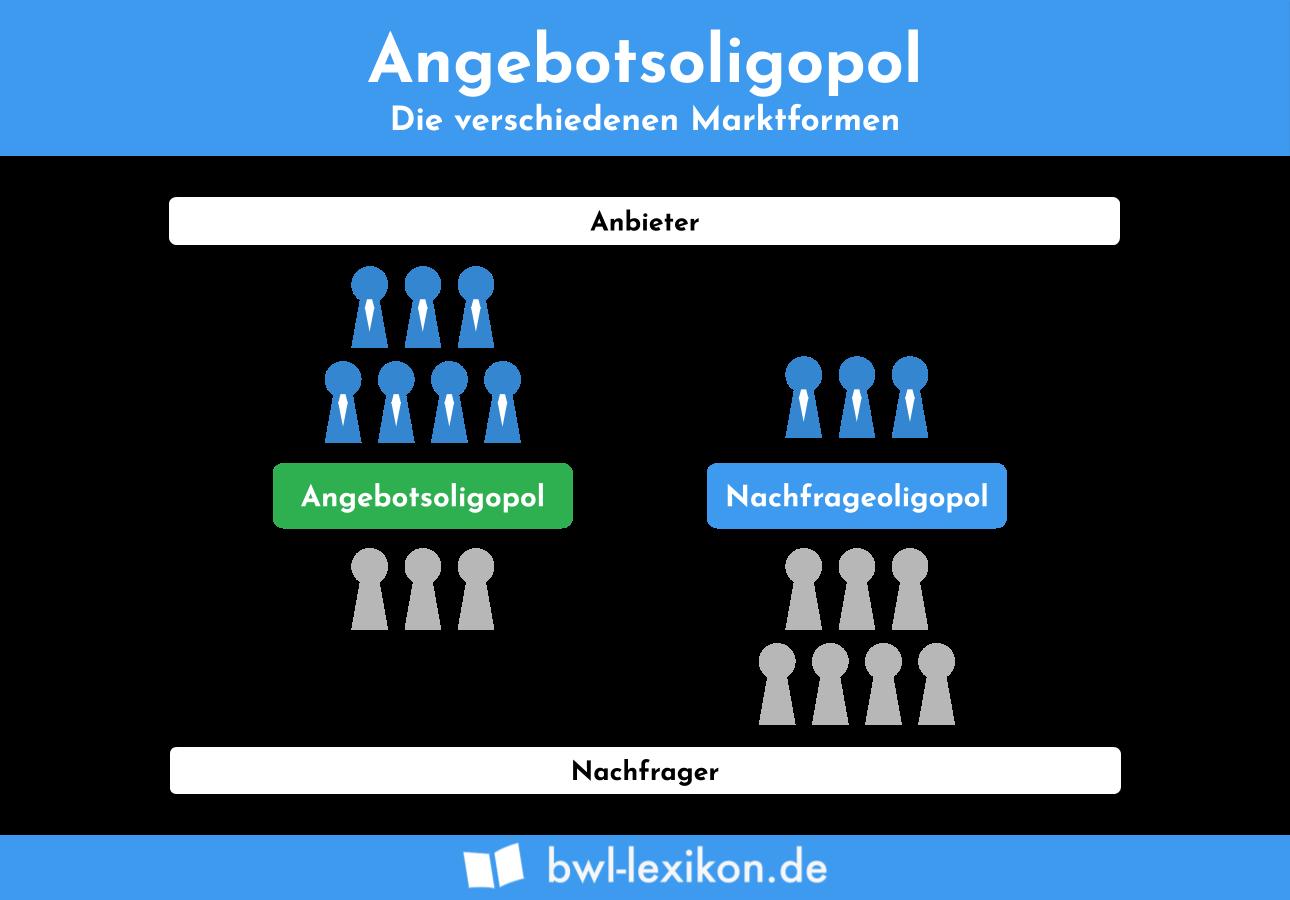 Marktformen:  Nachfrageoligopol & Angebotsoligopol