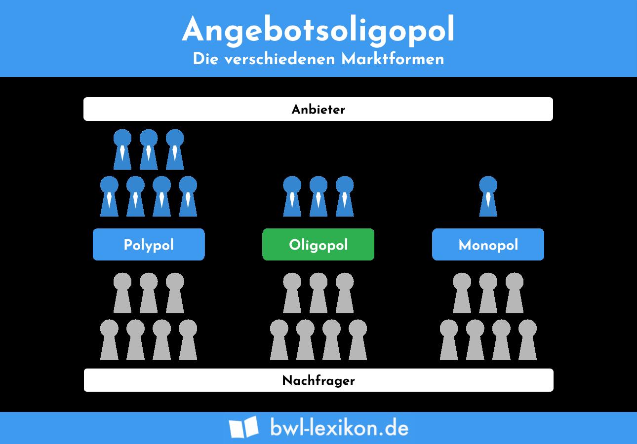 Oligopol, Polypol & Monopol im Vergleich