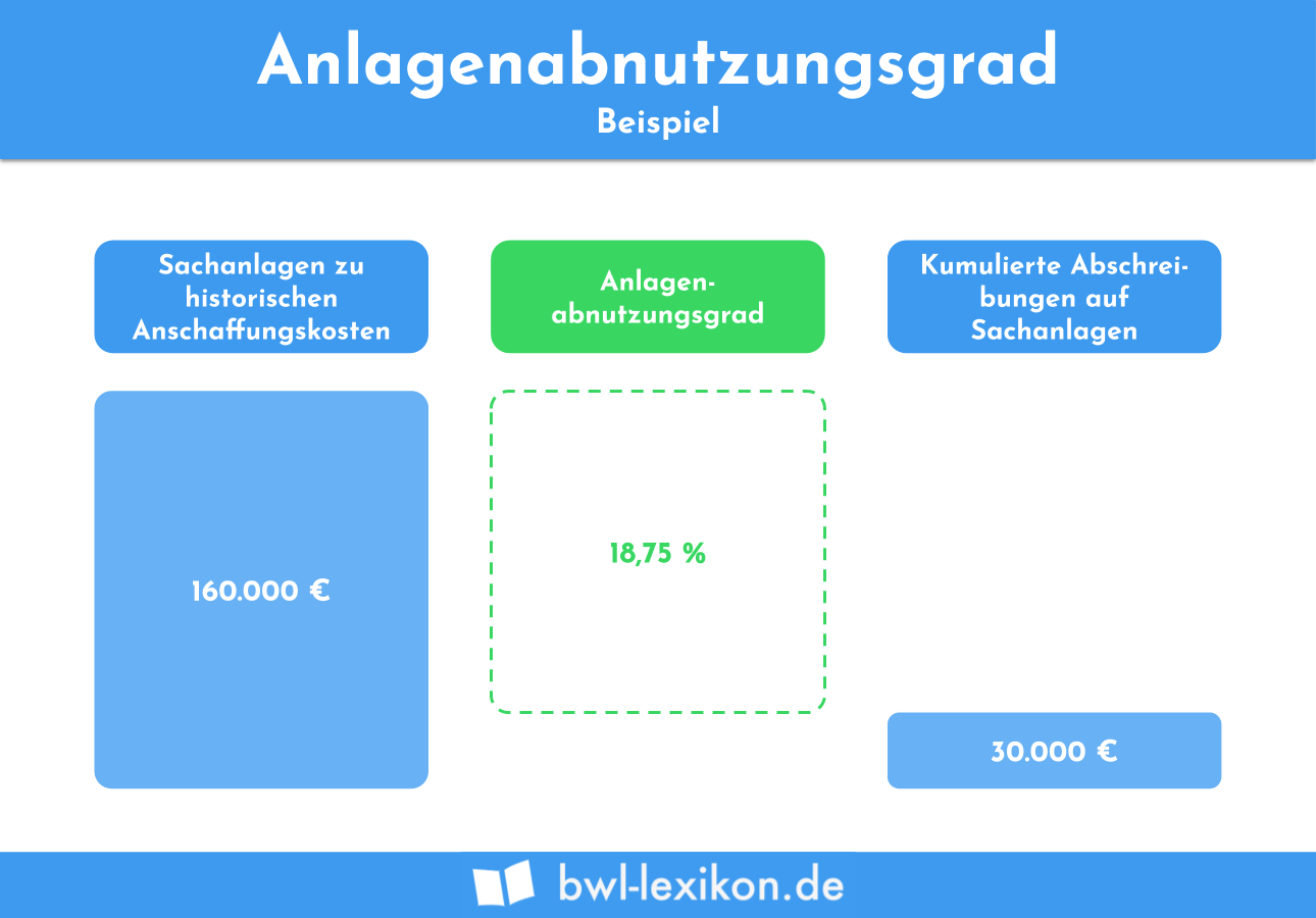 Anlagenabnutzungsgrad: Beispiel
