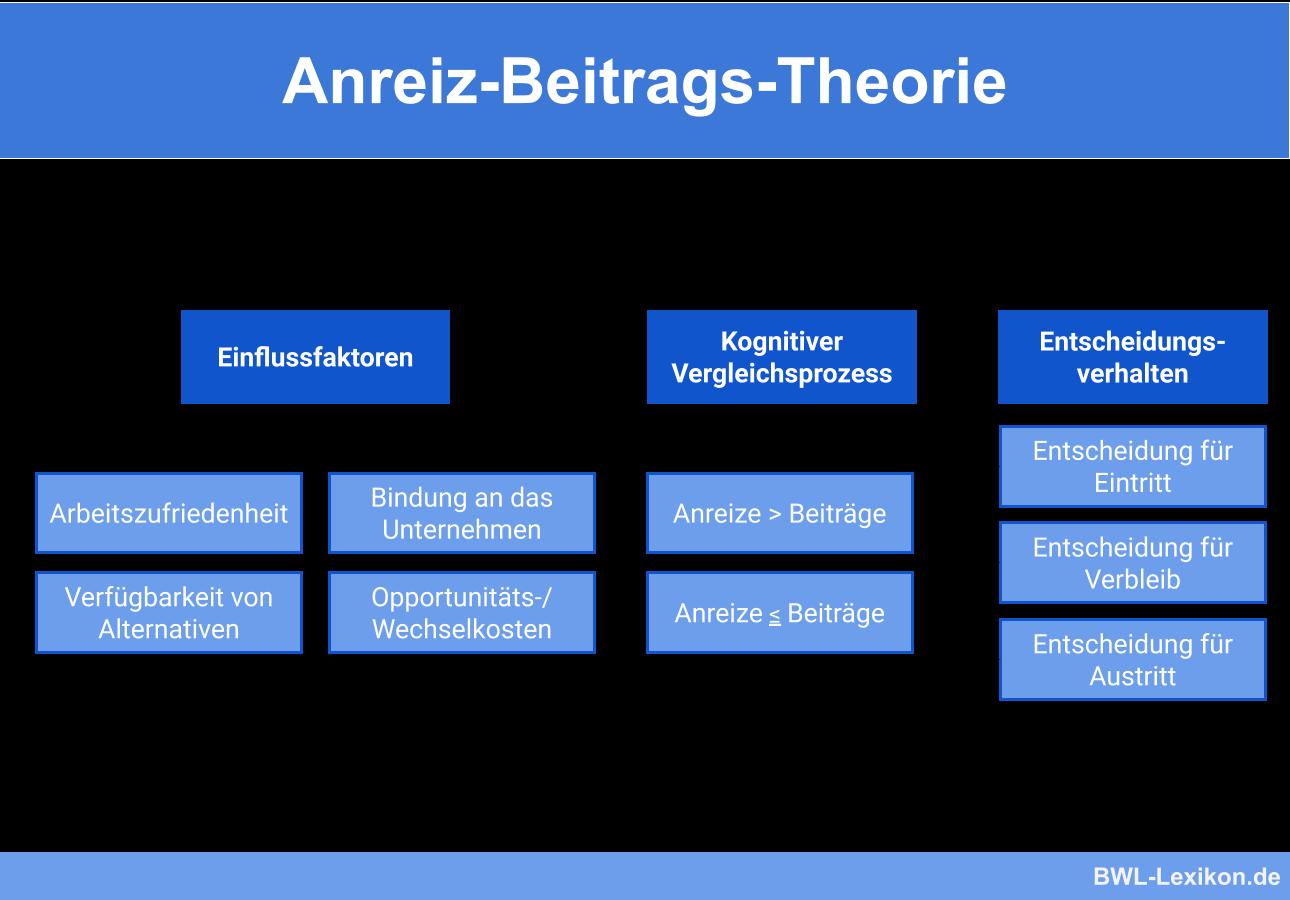 Anreiz-Beitrags-Theorie