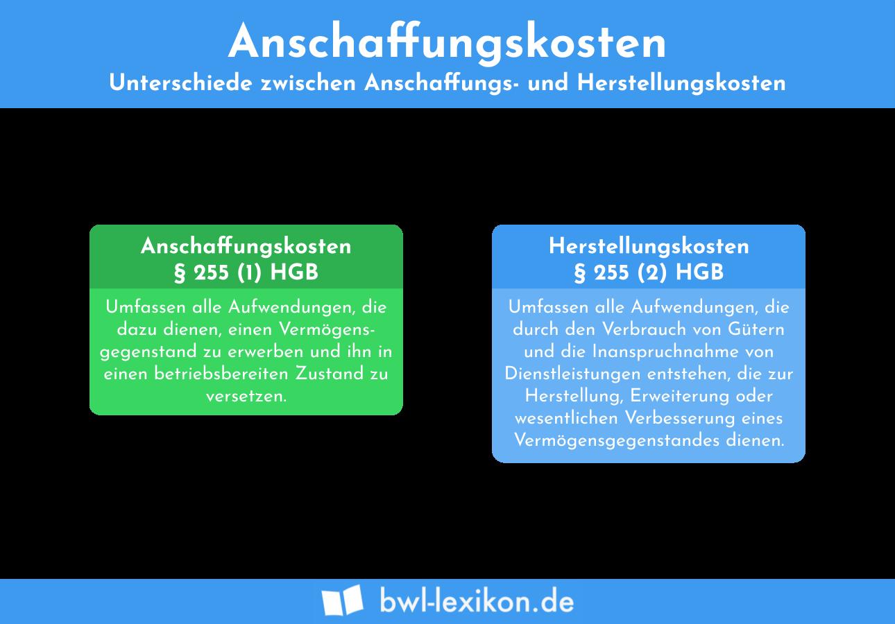 Anschaffungskosten: Unterschiede zwischen Anschaffungs- und Herstellungskosten