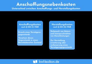 Anschaffungsnebenkosten: Unterschied zwischen Anschaffungs- und Herstellungskosten