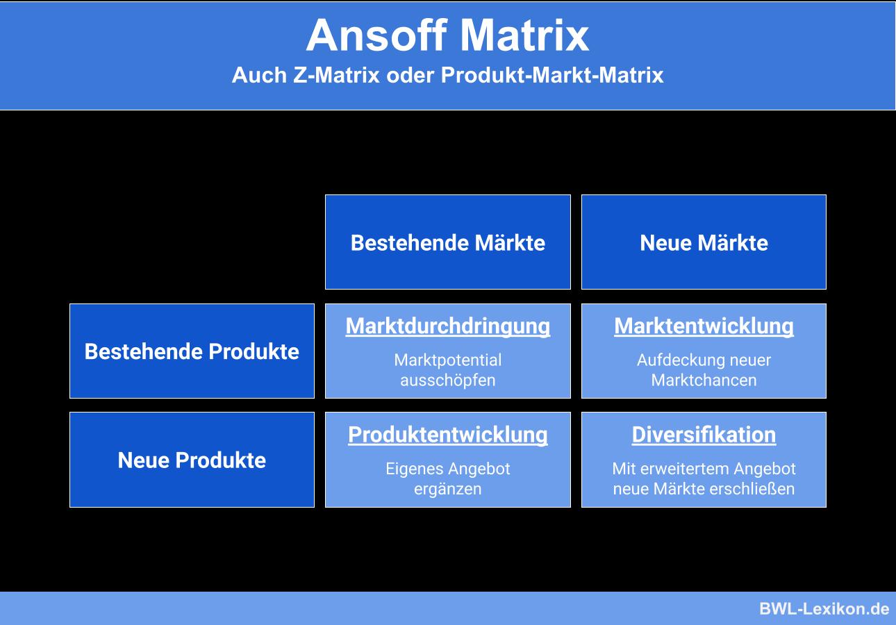 Ansoff Matrix (Z-Matrix oder Produkt-Markt-Matrix)
