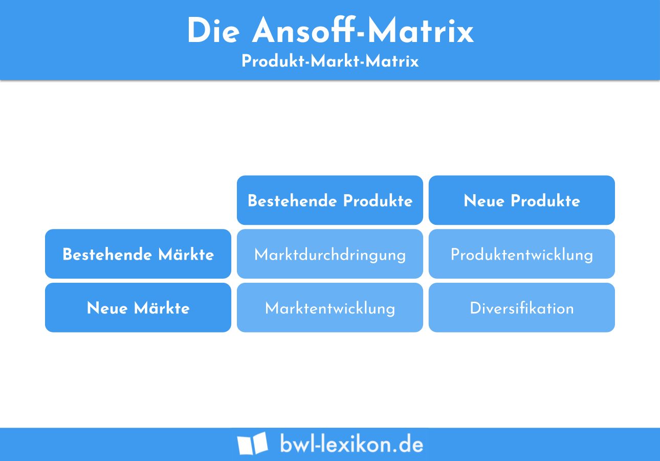 Ansoff Matrix (Produkt-Markt-Matrix)