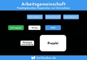 Arbeitsgemeinschaft (ARGE): Projektgebundene Kooperation von Unternehmen