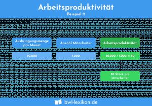 Arbeitsproduktivität: Beispiel 2
