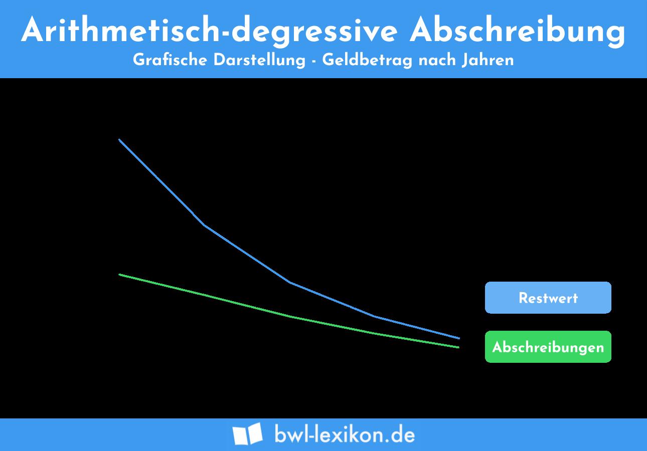 Arithmetisch-degressive Abschreibung (AfA): Grafische Darstellung - Geldbetrag nach Jahren