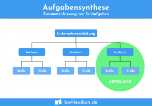 Aufgabensynthese: Zusammenfassung von Teilaufgaben