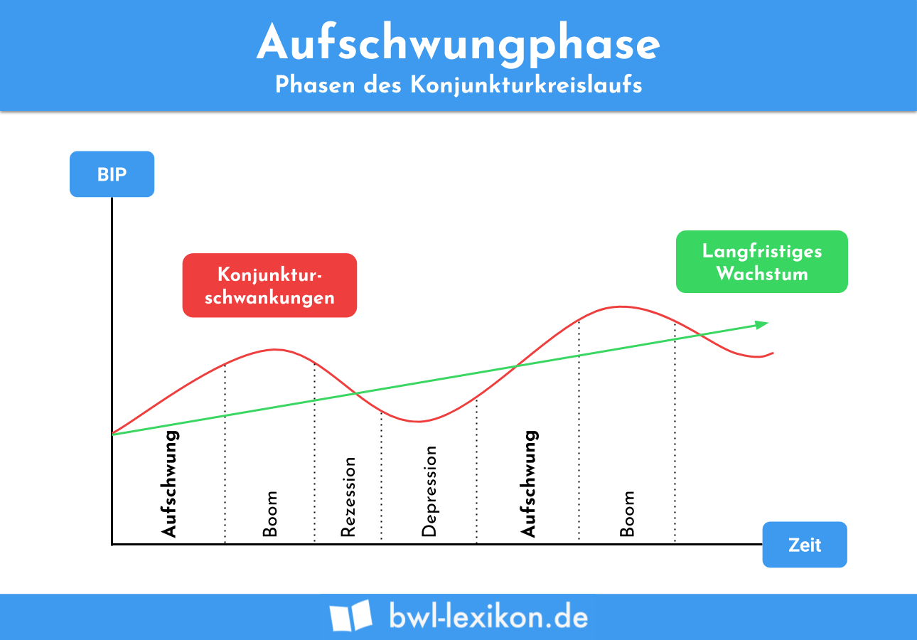 Aufschwungphase: Phasen des Konjunkturkreislaufs