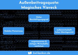 Außenbeitragsquote: Magisches Viereck