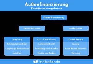 Außenfinanzierung: Fremdfinanzierungsformen